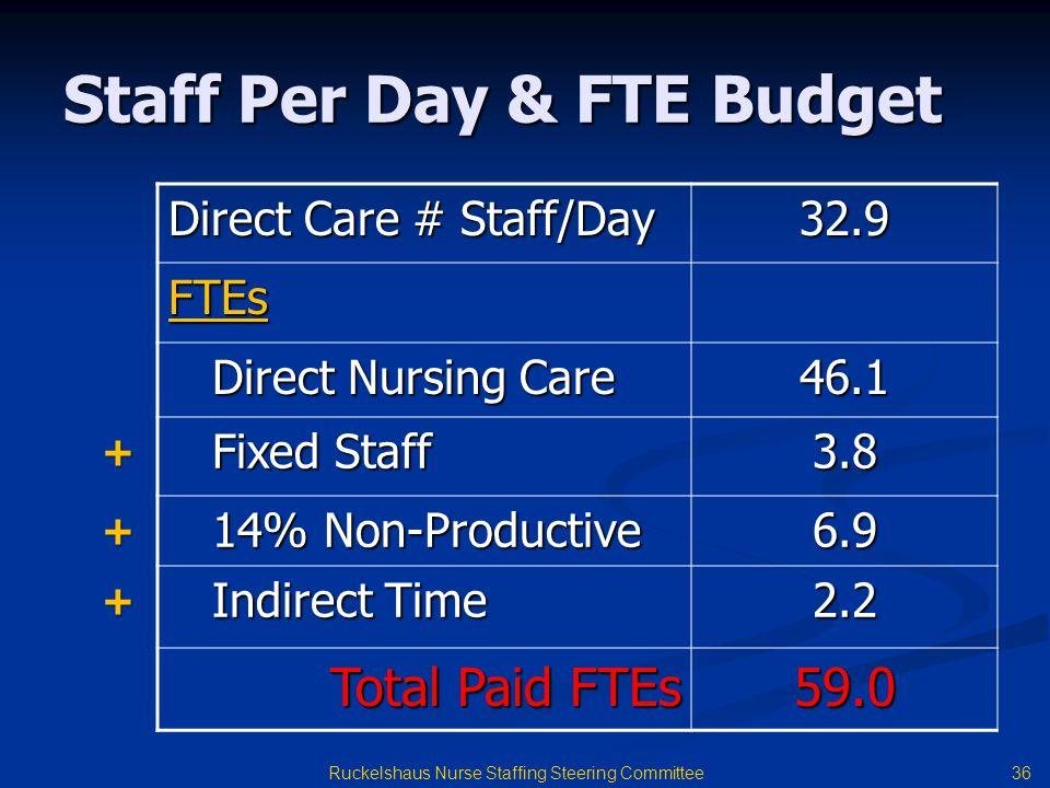 Staff Per Day & FTE Budget