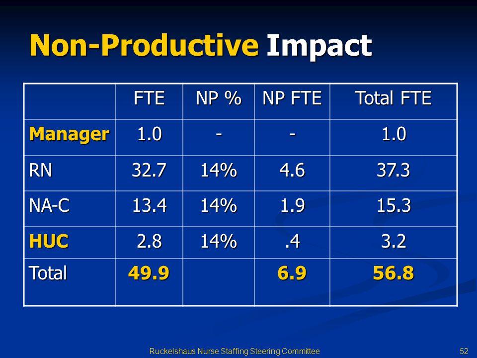 Non-Productive Impact