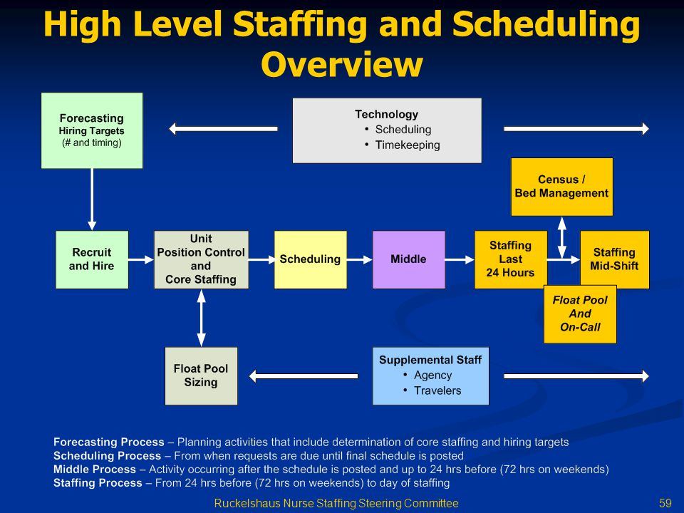 High Level Staffing and Scheduling Overview