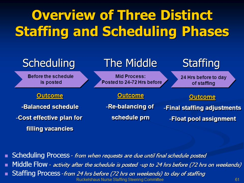 Overview of Three Distinct Staffing and Scheduling Phases