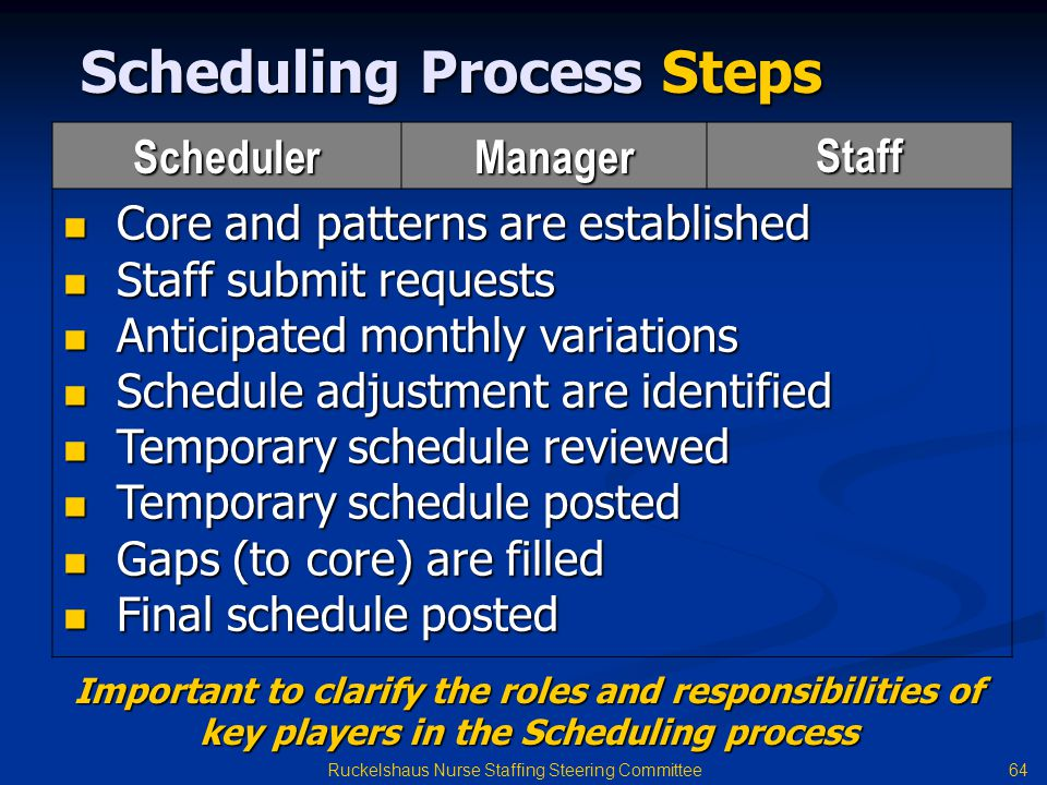 Scheduling Process Steps