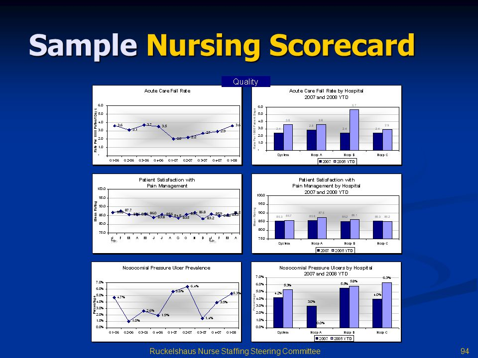 Sample Nursing Scorecard