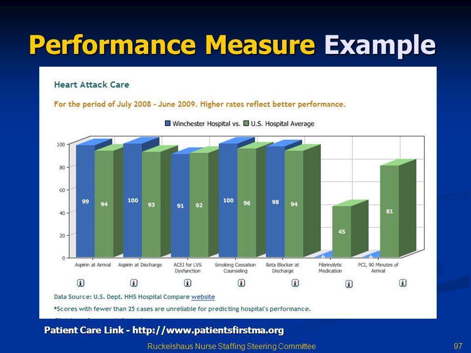 Performance Measure Example