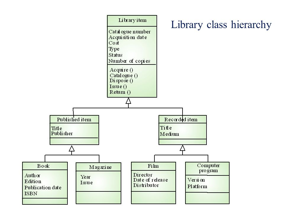 Library class hierarchy