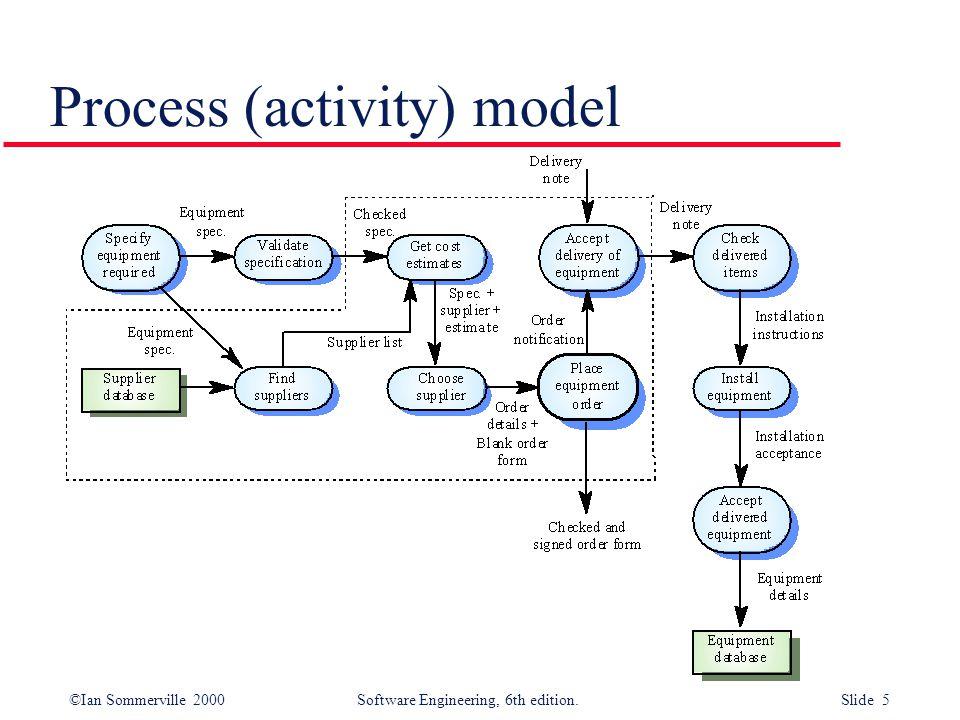 Process (activity) model