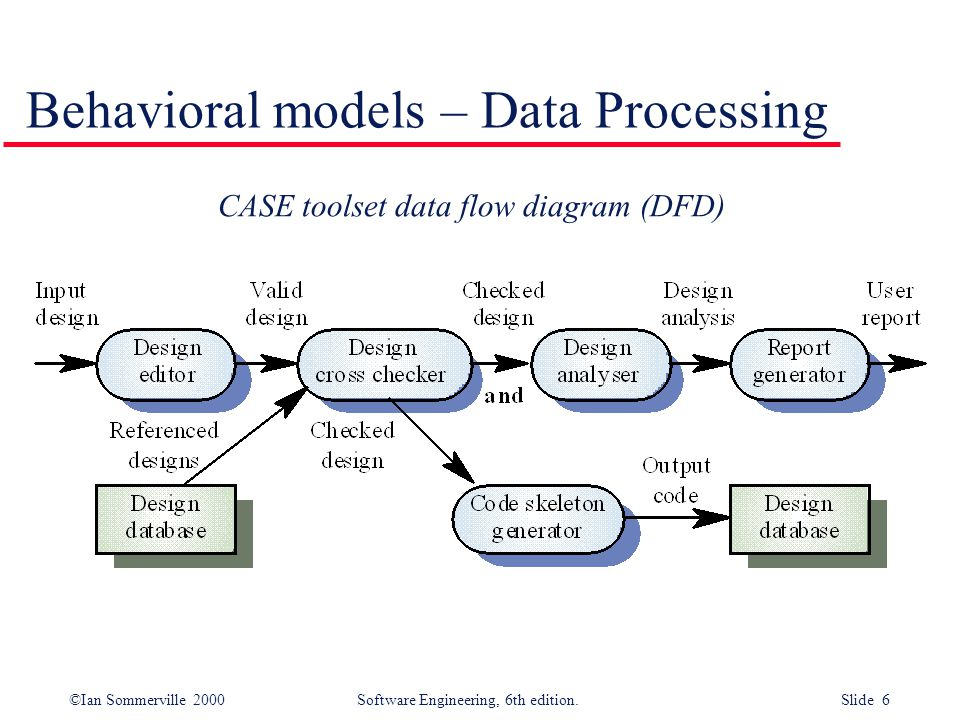 Behavioral models – Data Processing