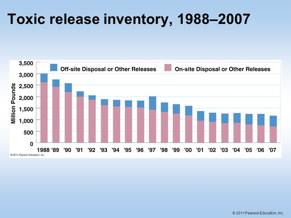 Toxic release inventory, 1988–2007