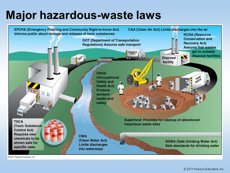 Major hazardous-waste laws