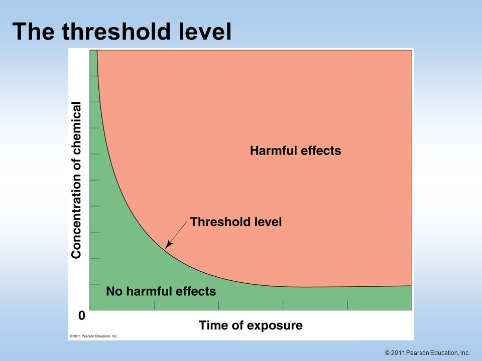 The threshold level