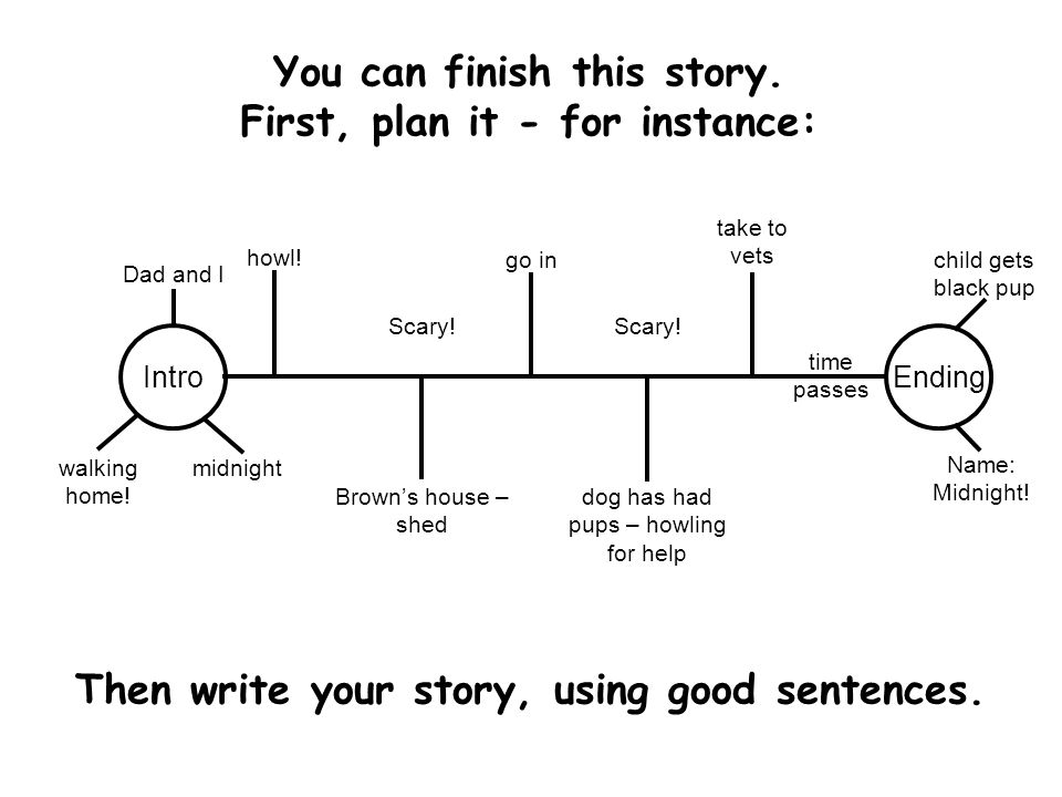 You can finish this story. First, plan it - for instance: