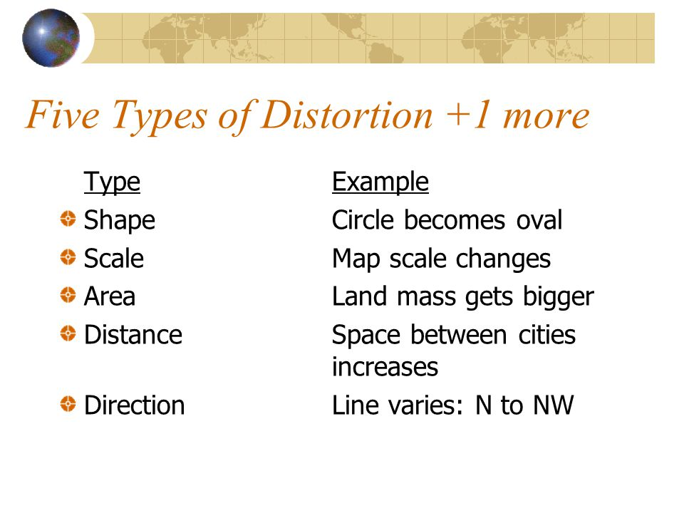 Five Types of Distortion +1 more