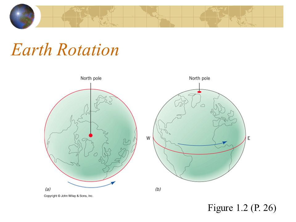 Earth Rotation Figure 1.2 (P. 26)
