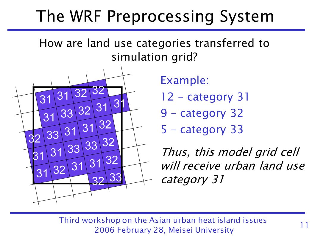 The WRF Preprocessing System