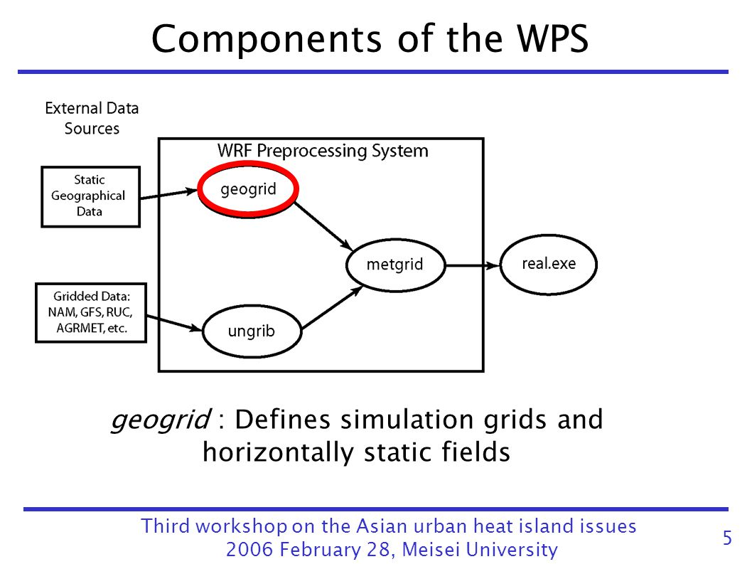Components of the WPS geogrid : Defines simulation grids and horizontally static fields. Third workshop on the Asian urban heat island issues.