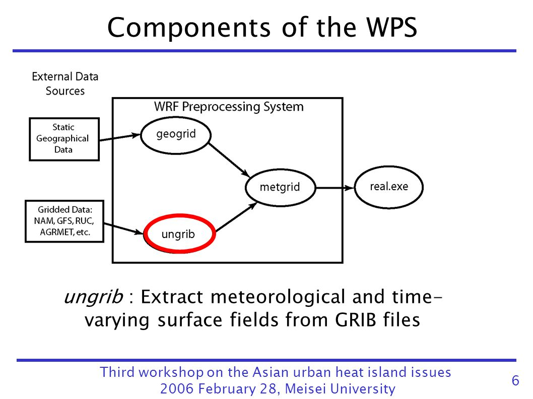 Components of the WPS ungrib : Extract meteorological and time- varying surface fields from GRIB files.