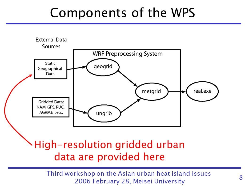 Components of the WPS High-resolution gridded urban data are provided here. Third workshop on the Asian urban heat island issues.