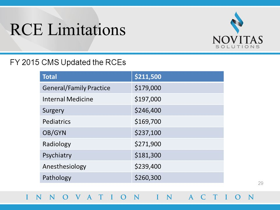 RCE Limitations FY 2015 CMS Updated the RCEs