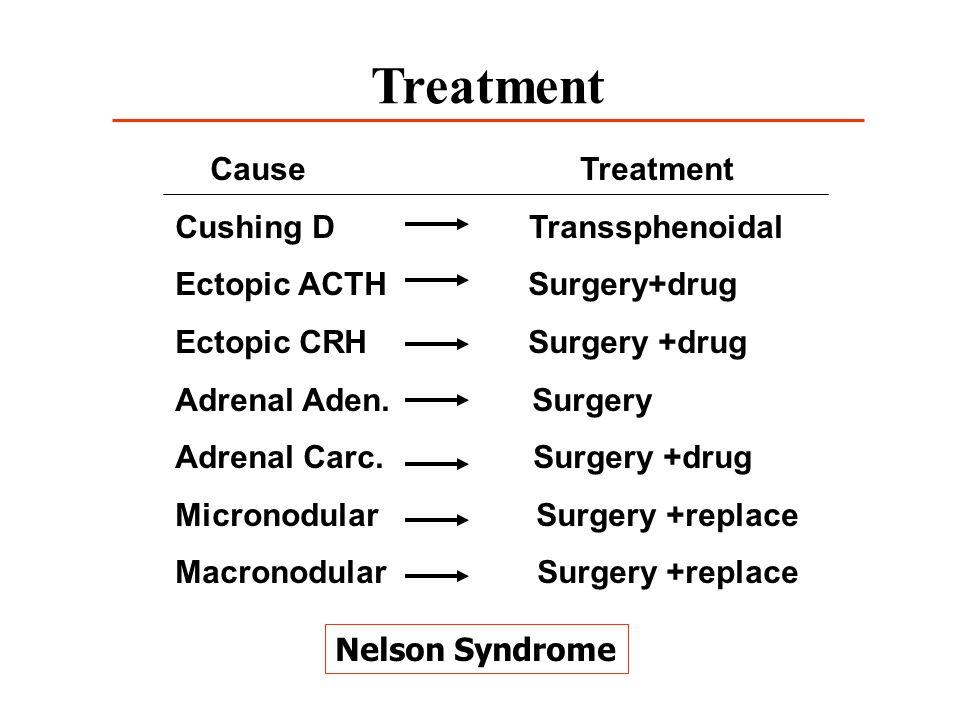 Treatment Cause Treatment Cushing D Transsphenoidal