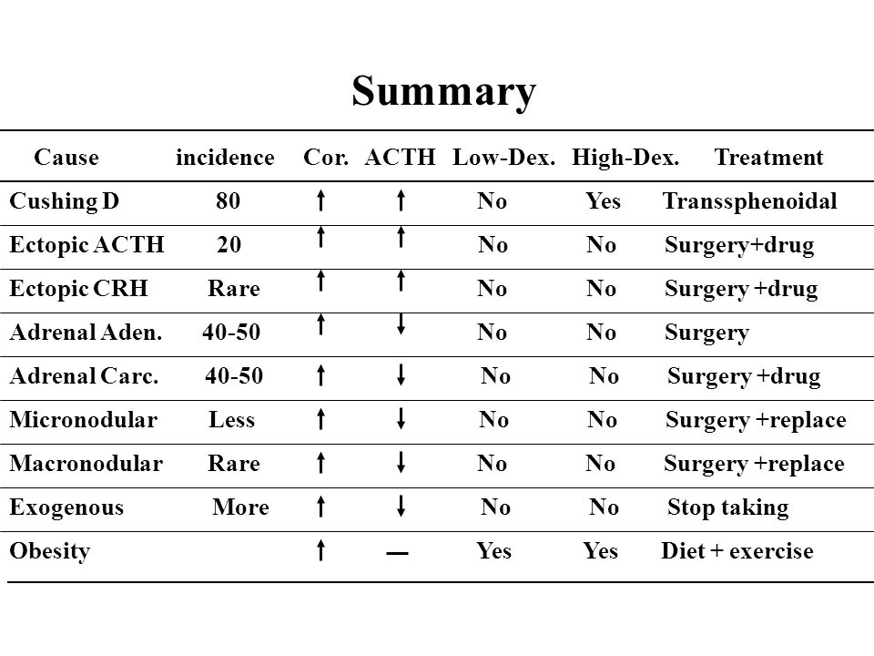 Summary Cause incidence Cor. ACTH Low-Dex. High-Dex. Treatment