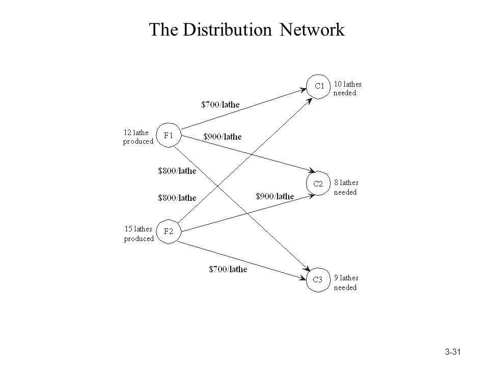 The Distribution Network