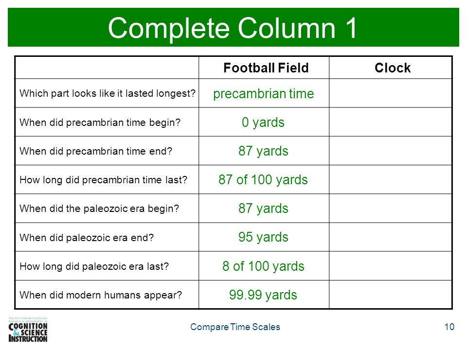 Complete Column 1 Football Field Clock precambrian time 0 yards
