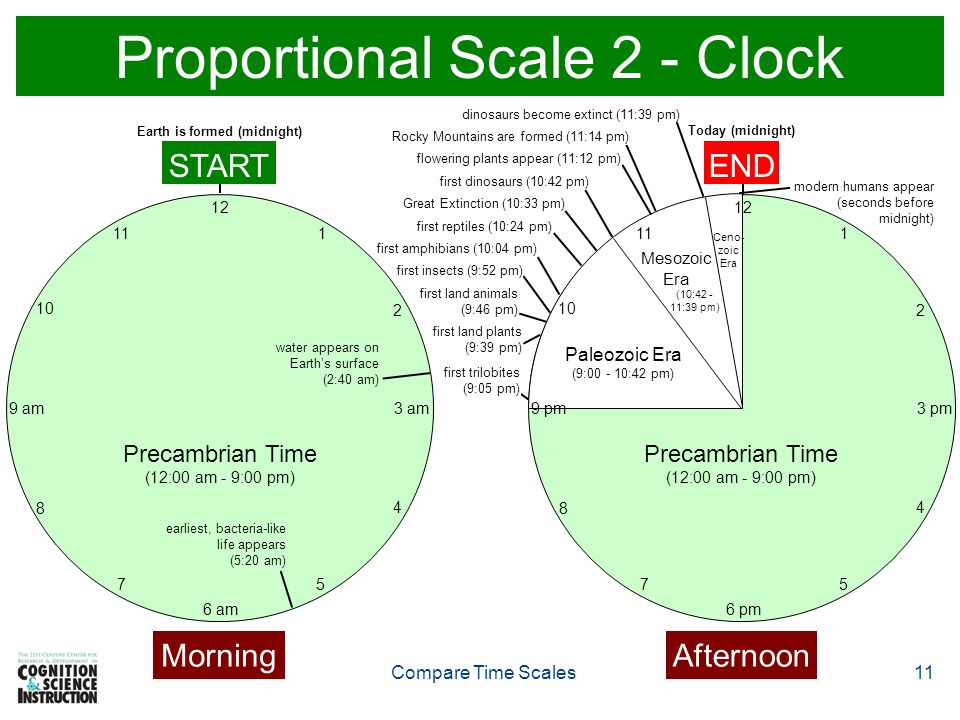 Proportional Scale 2 - Clock