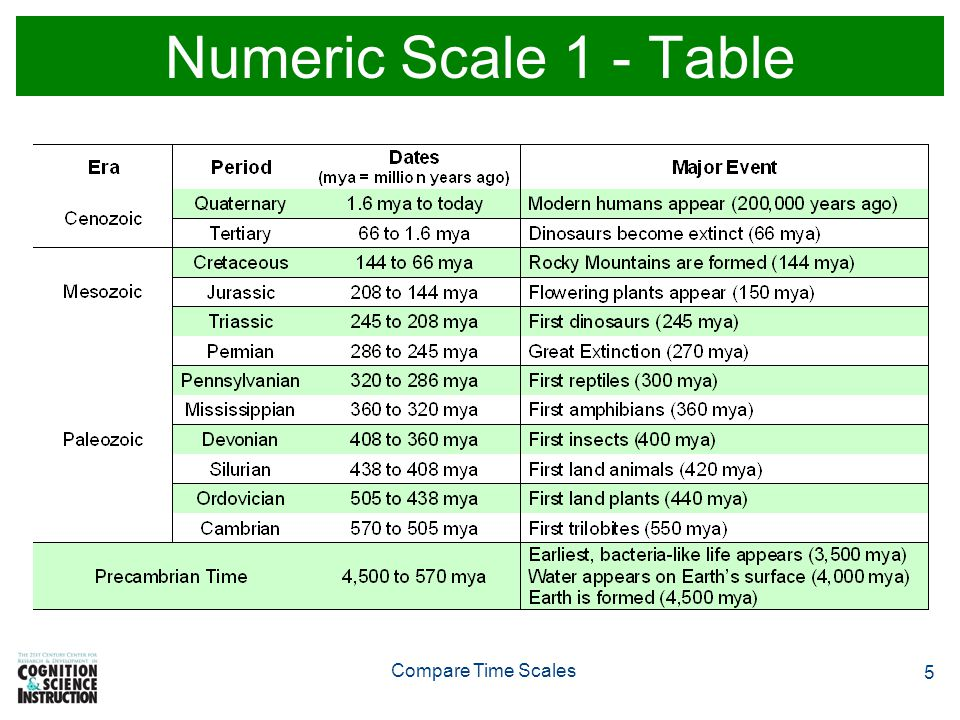 Numeric Scale 1 - Table Compare Time Scales
