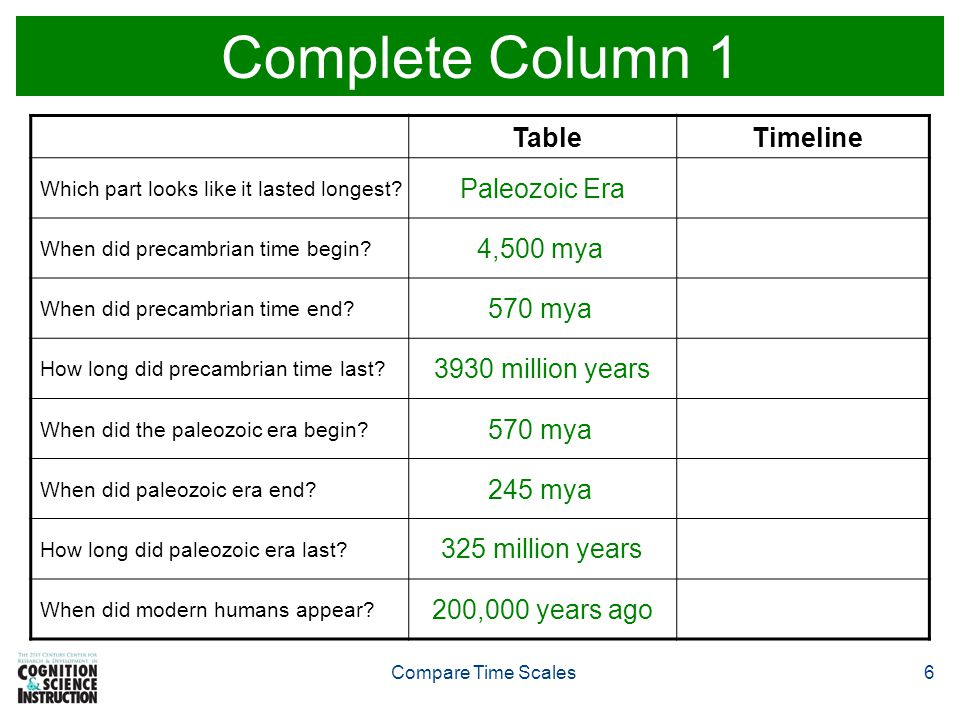 Complete Column 1 Table Timeline Paleozoic Era 4,500 mya 570 mya
