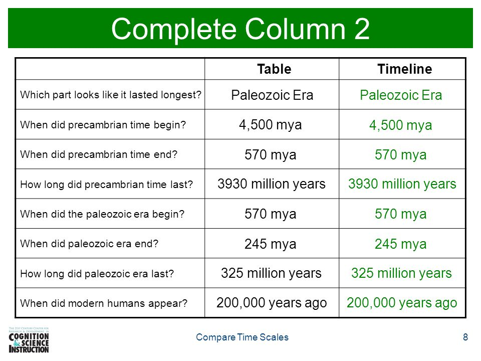 Complete Column 2 Table Timeline Paleozoic Era Paleozoic Era 4,500 mya