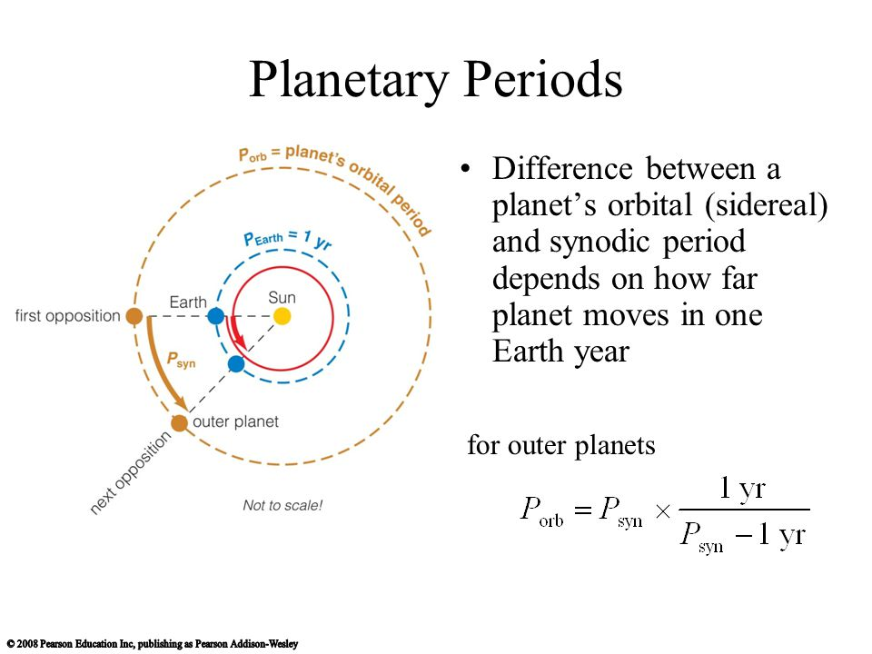 Planetary Periods Difference between a planet's orbital (sidereal) and synodic period depends on how far planet moves in one Earth year.
