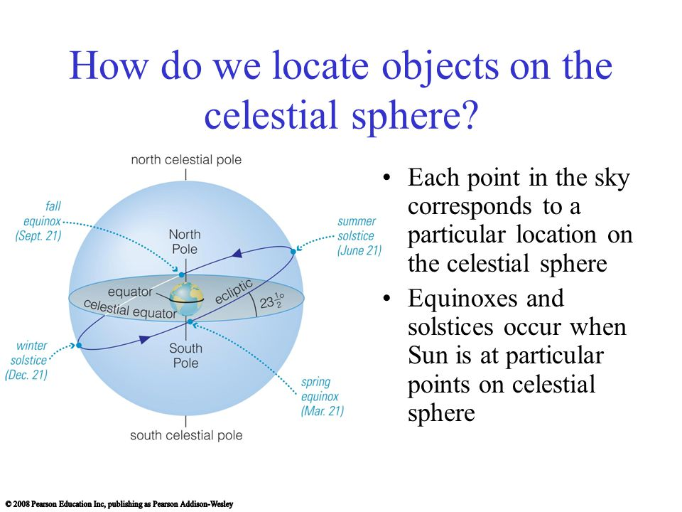 How do we locate objects on the celestial sphere