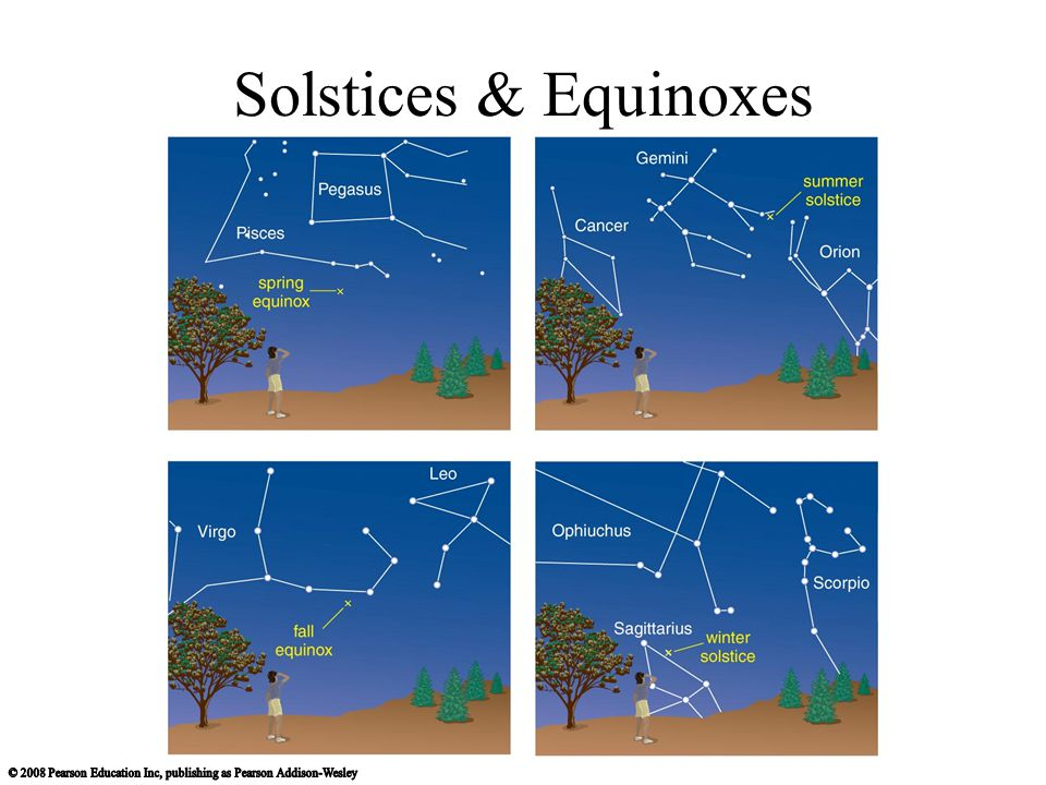 Solstices & Equinoxes