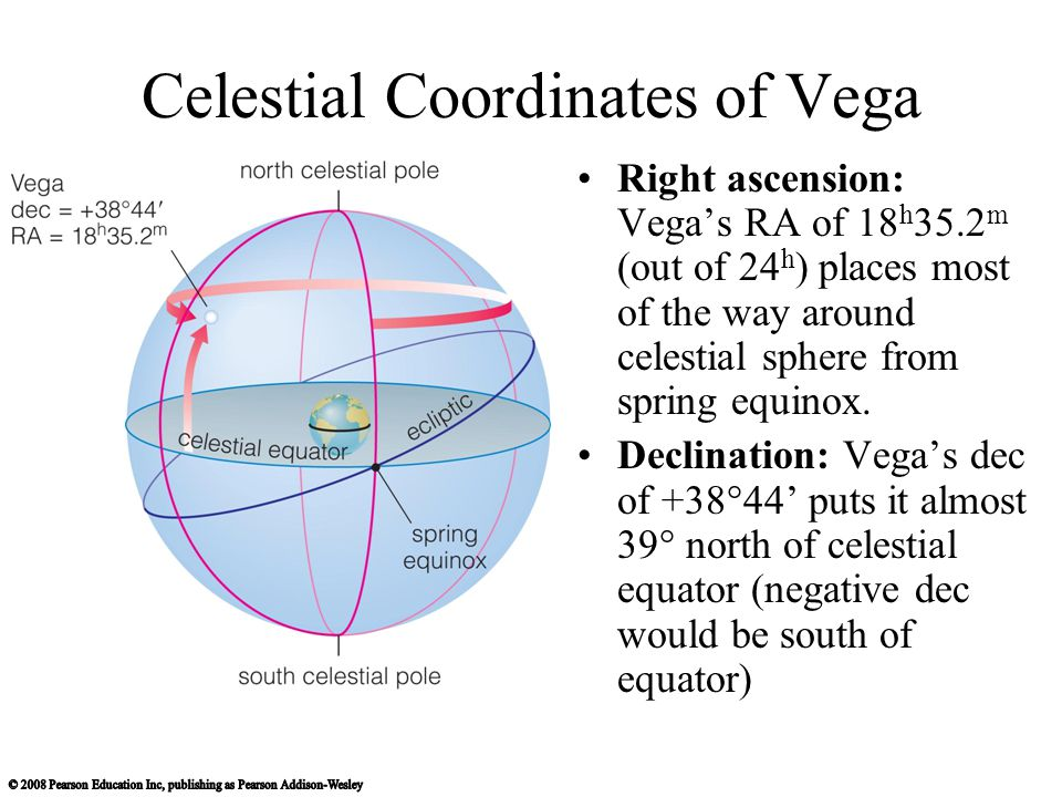 Celestial Coordinates of Vega