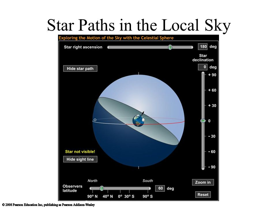 Star Paths in the Local Sky