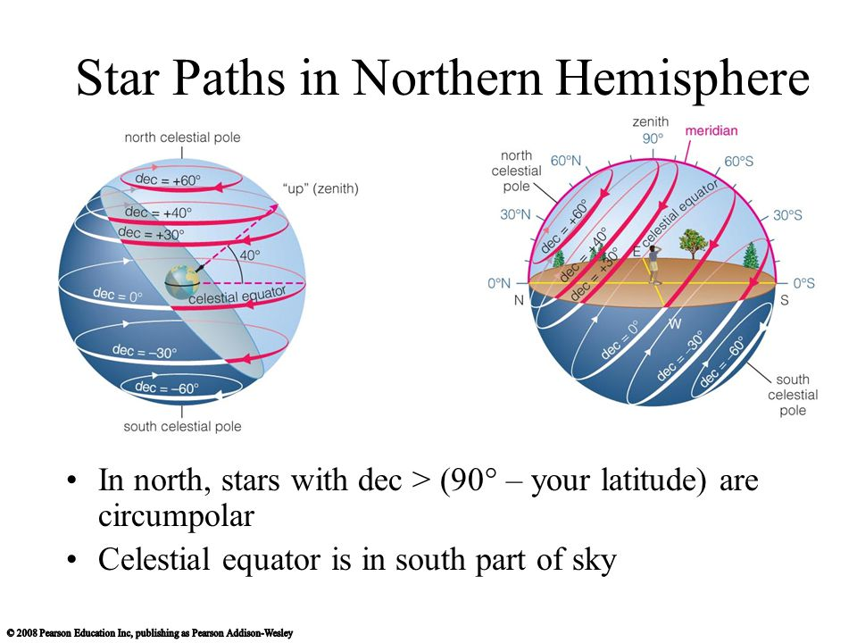 Star Paths in Northern Hemisphere