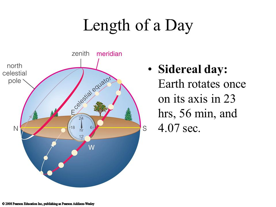 Length of a Day Sidereal day: Earth rotates once on its axis in 23 hrs, 56 min, and 4.07 sec.