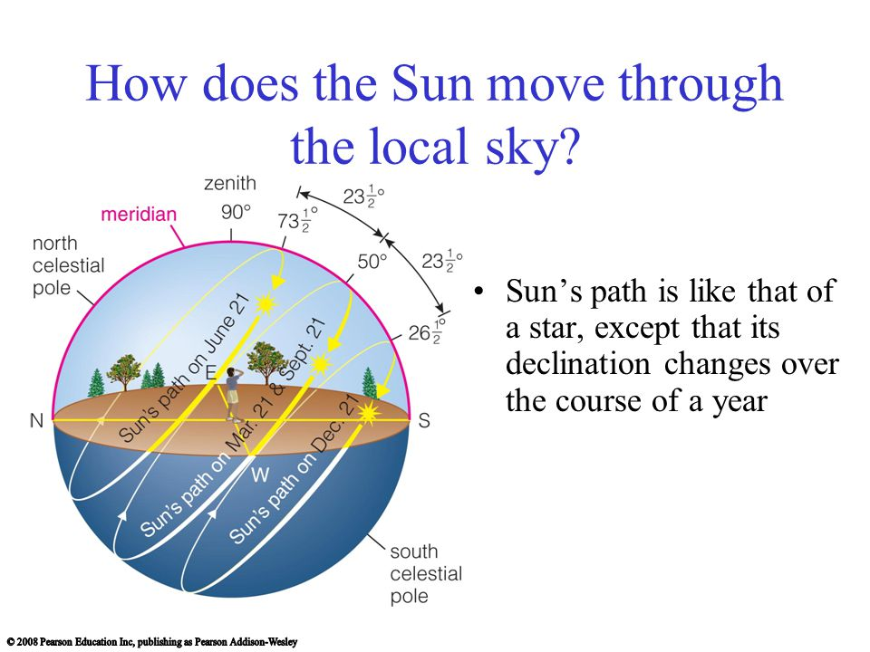 How does the Sun move through the local sky