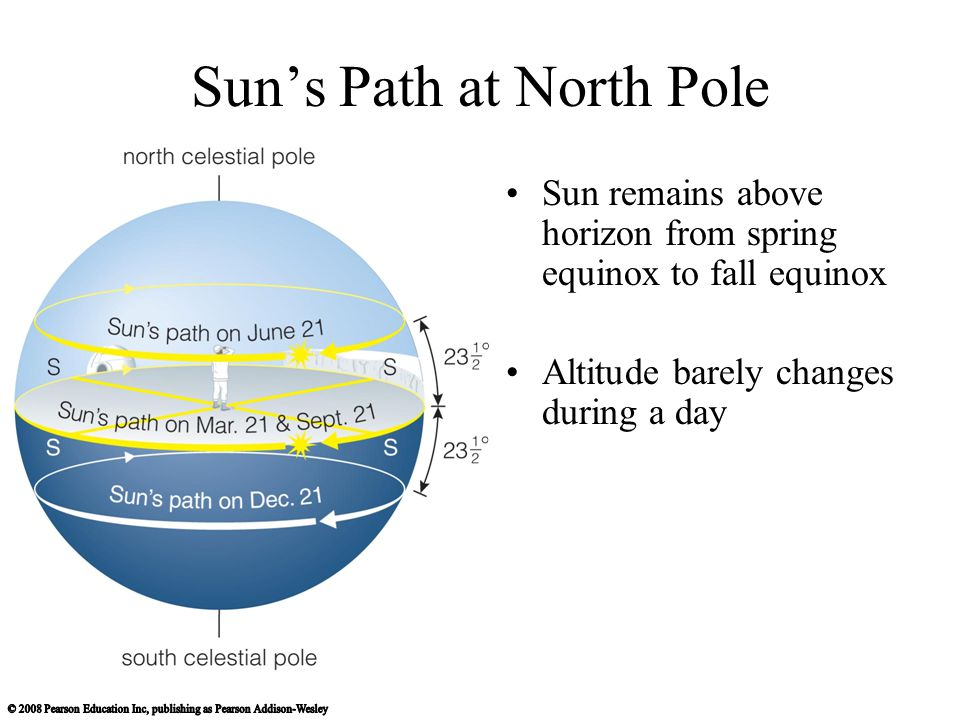 Sun's Path at North Pole