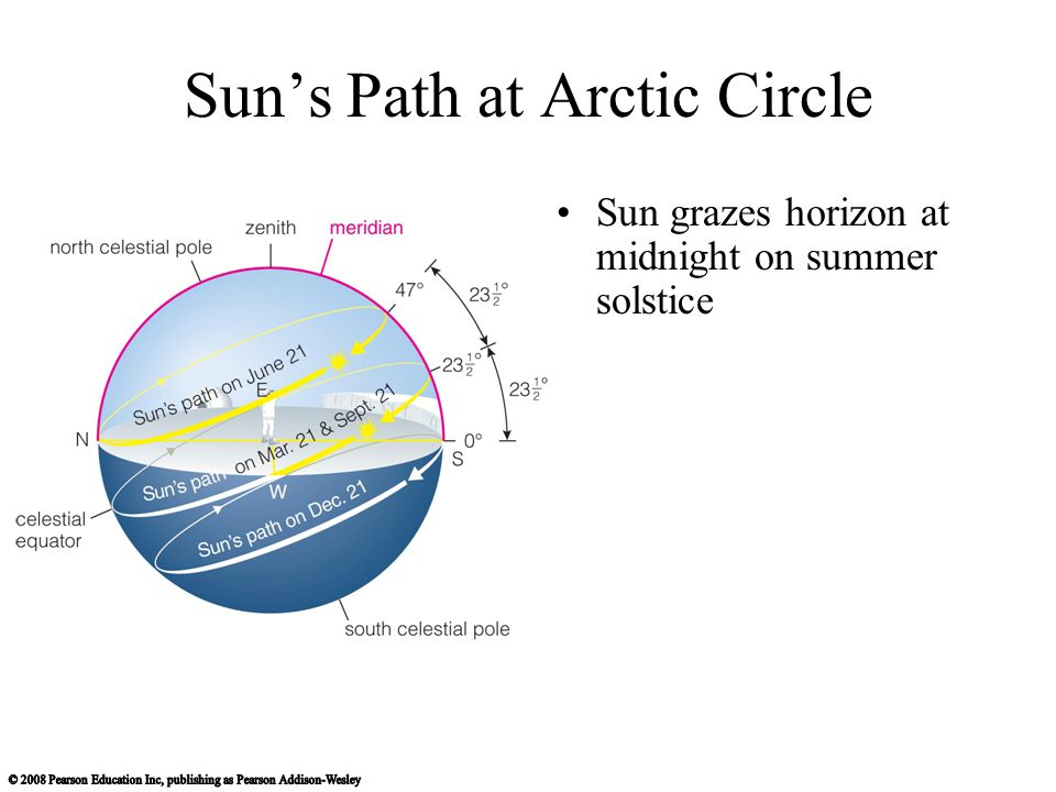 Sun's Path at Arctic Circle