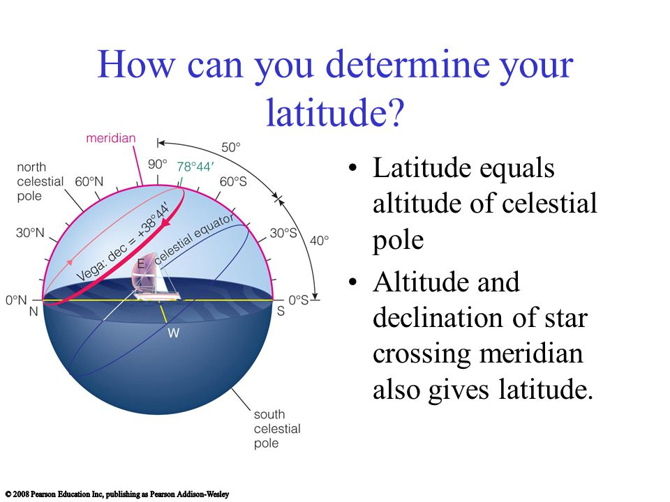 How can you determine your latitude