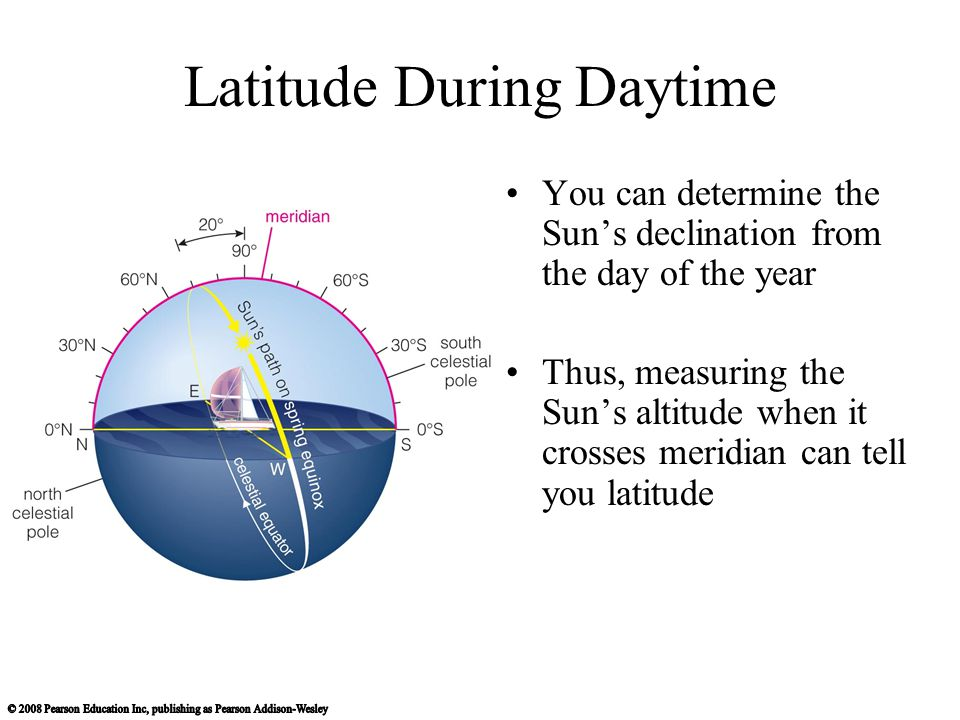 Latitude During Daytime