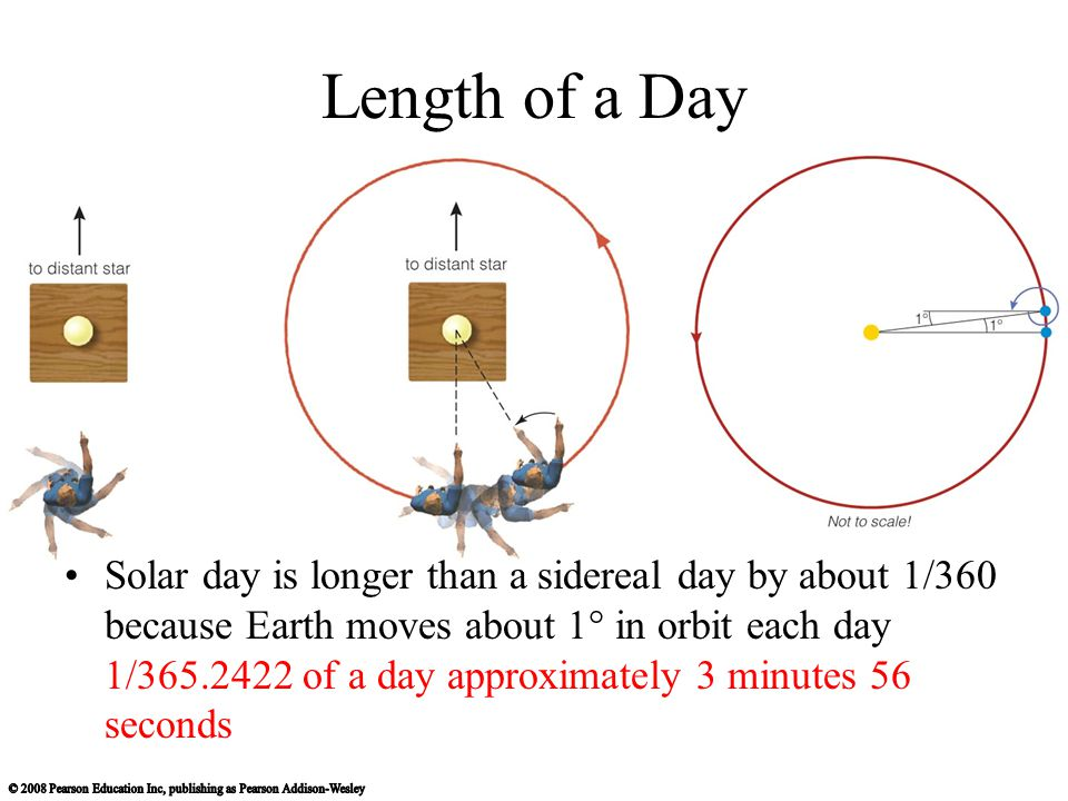 Length of a Day