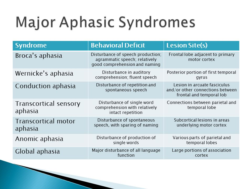 Major Aphasic Syndromes