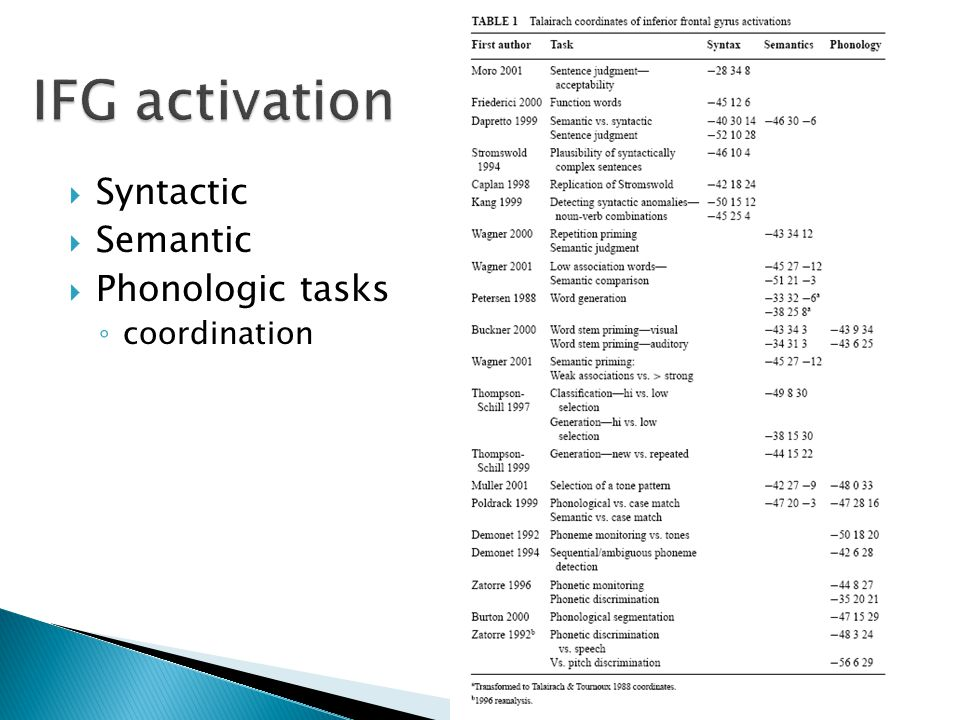 IFG activation Syntactic Semantic Phonologic tasks coordination