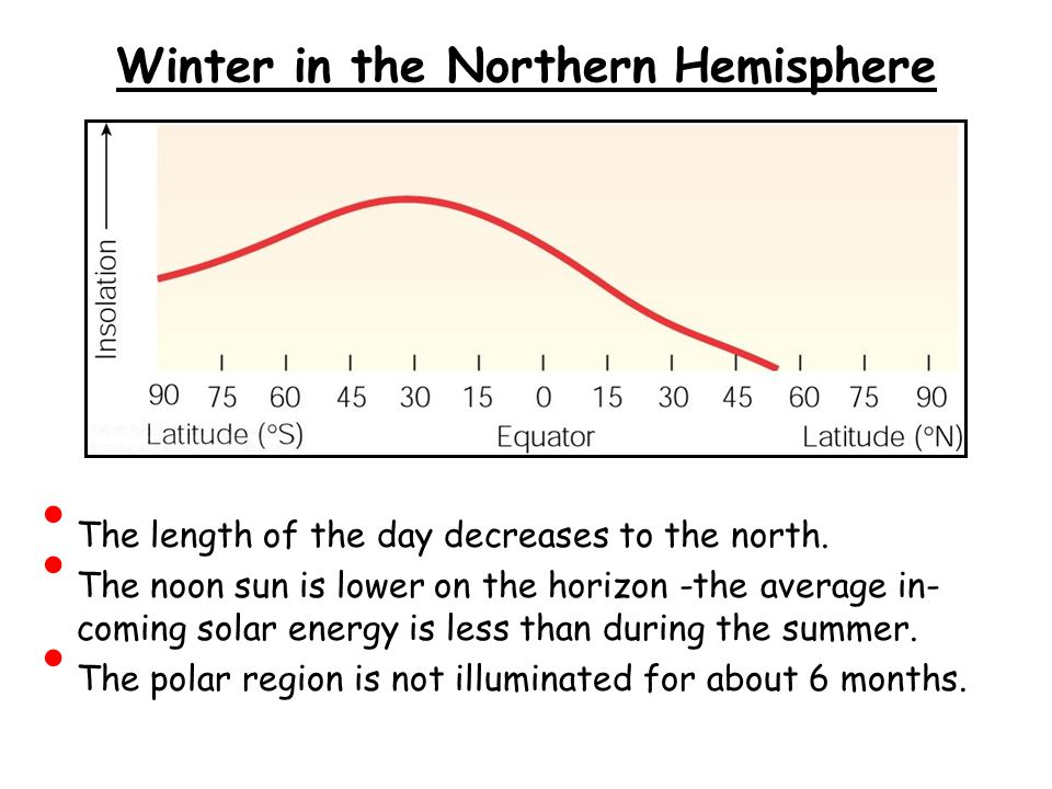 Winter in the Northern Hemisphere
