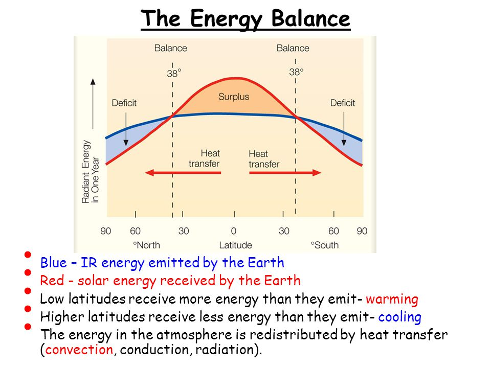 The Energy Balance Blue – IR energy emitted by the Earth