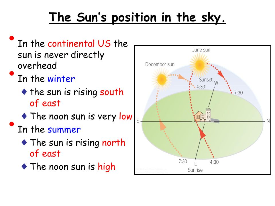 The Sun's position in the sky.