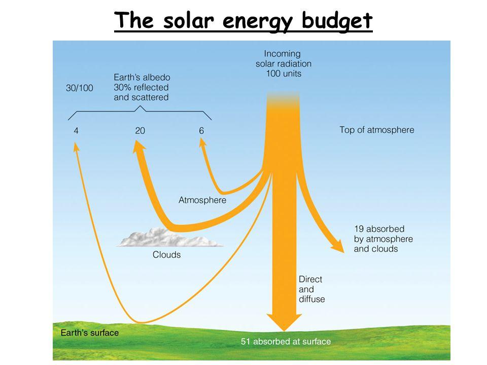 The solar energy budget