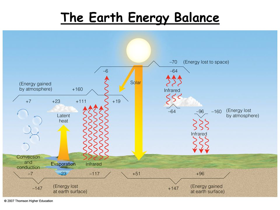 The Earth Energy Balance