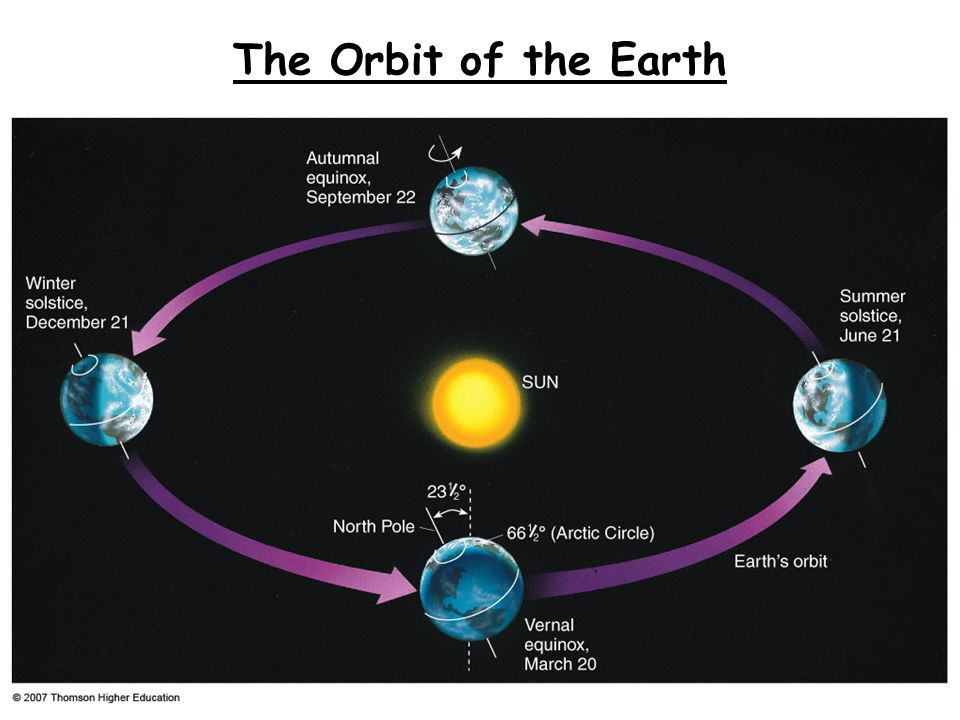 The Orbit of the Earth